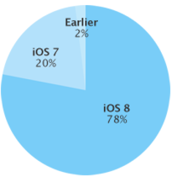 78% of devices are using iOS 8.