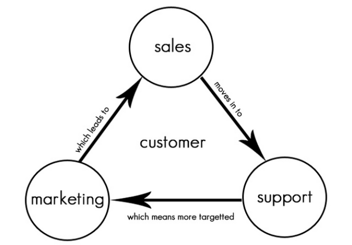 sales marketing support