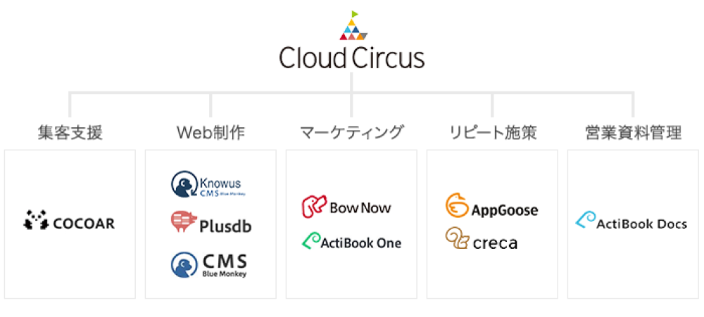 Cloud Circusでカバーしている機能一覧